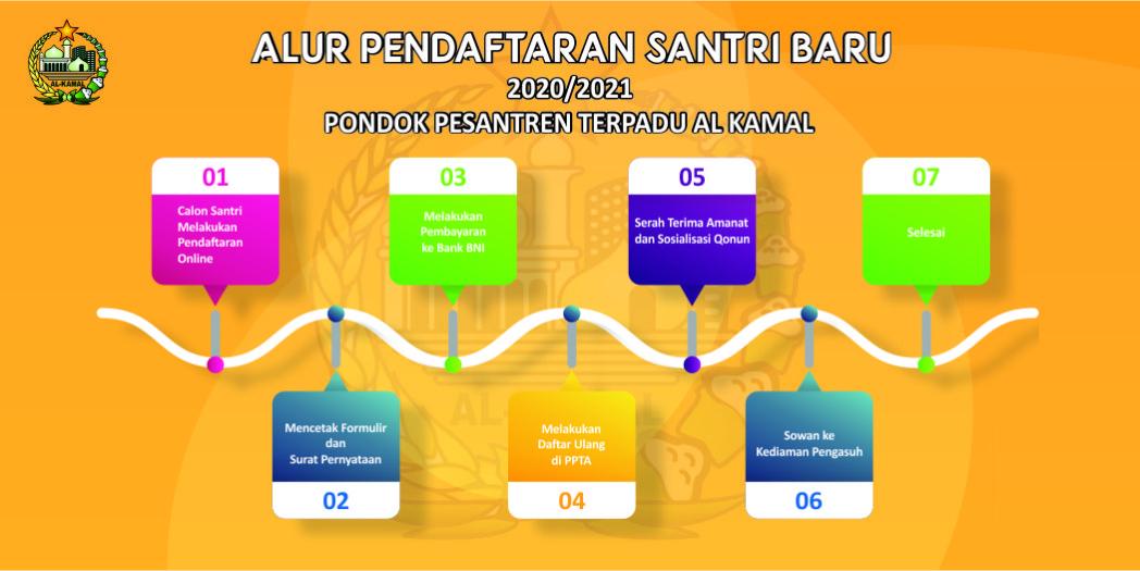 Alur Pendaftaran dan Panduan Pengisian Formulir Online